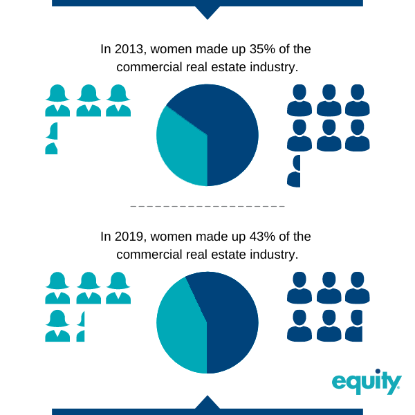 Infographic image that compares the ratio of women to men employed in the commercial real estate industry between 2013 and 2019. Statistics show more women in the industry in 2019.
